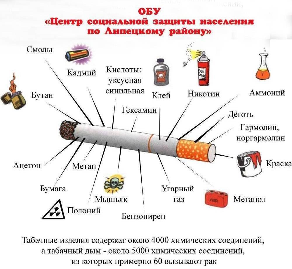 Какими последствиями чревато табакокурение?