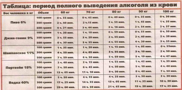Сколько держится алкоголь в крови человека?