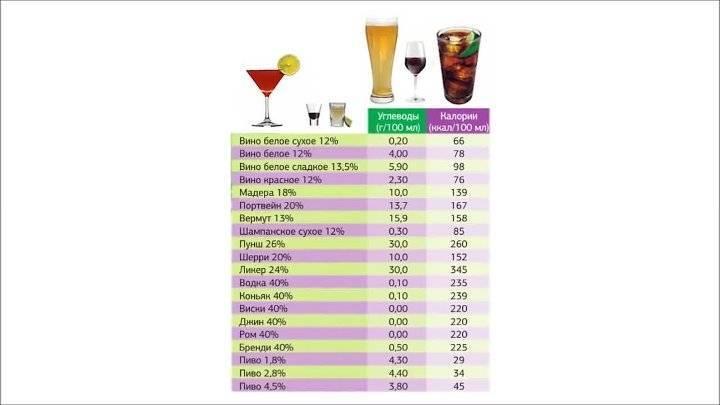 Сколько градусов в различных видах виски?