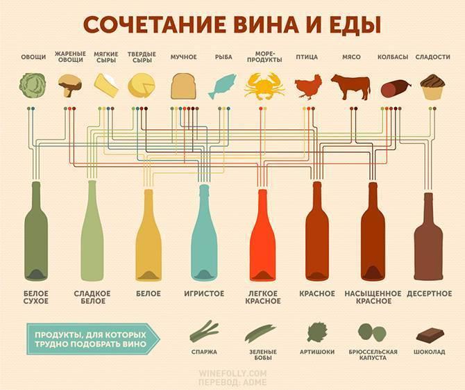 Какое вино подают под рыбу