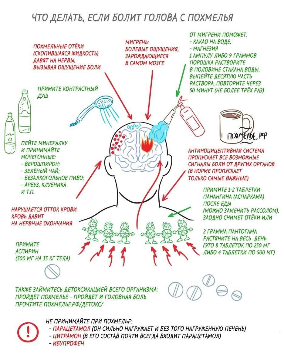 Почему с похмелья потеешь после алкоголя запоя