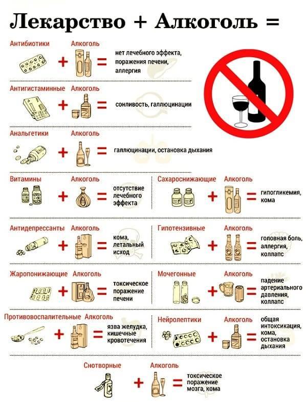 Алкоголь и обезболивающие препараты, совместимость, можно ли пить обезболивающие таблетки с алкоголем