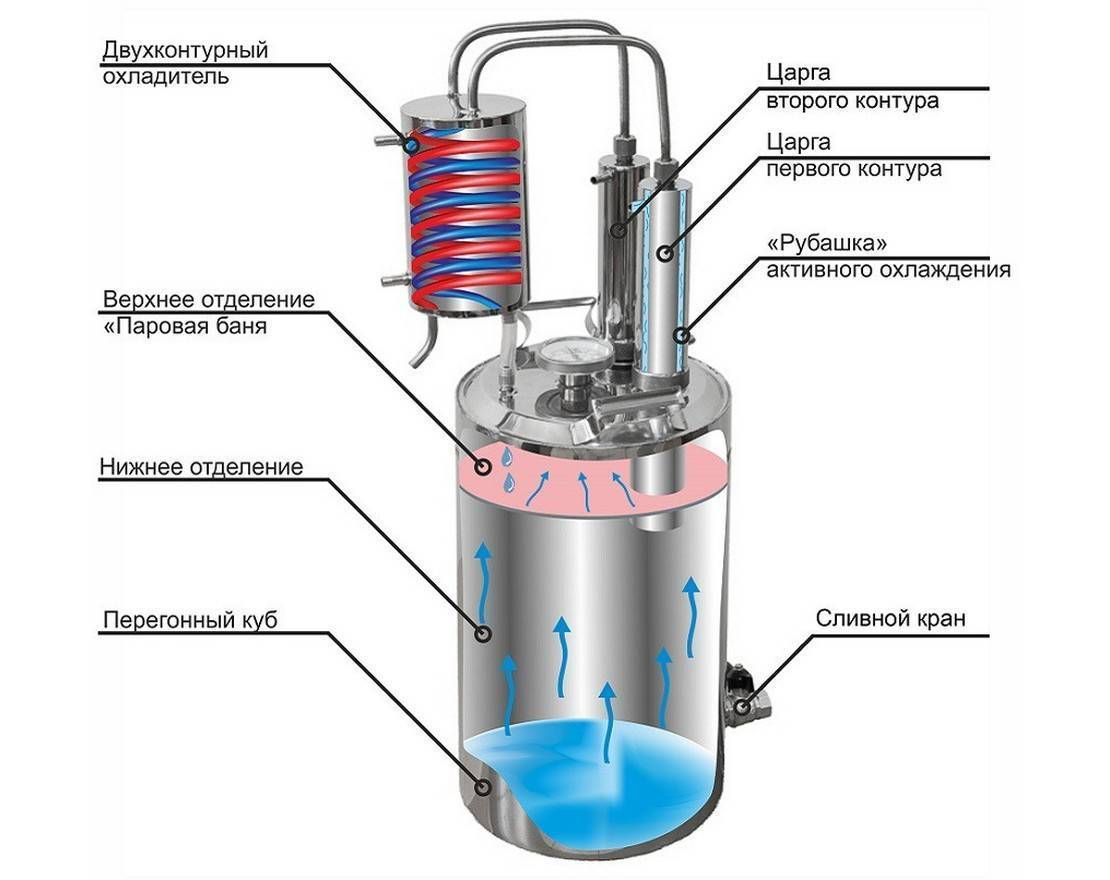 Принцип работы самогонного аппарата и его конструкция