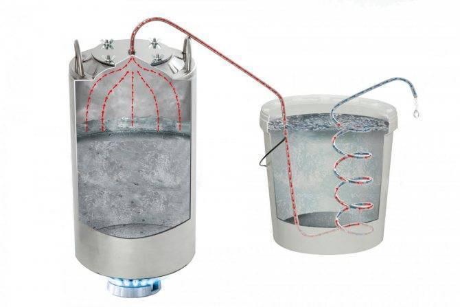 Использование автономной системы охлаждения самогонного аппарата