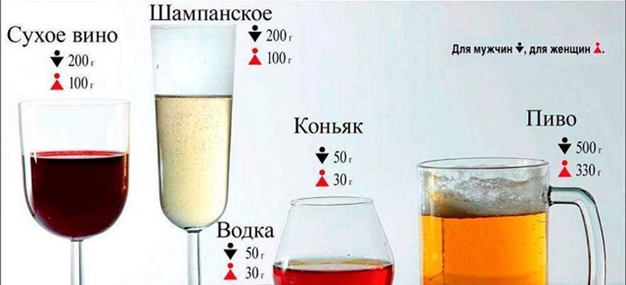 Когда можно сесть за руль после вина и шампанского