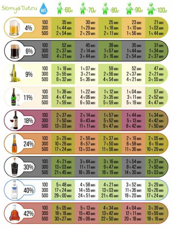 Срок выведения алкоголя из организма