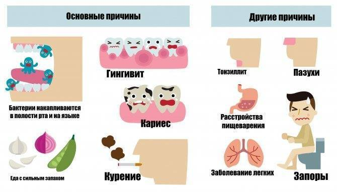 Запах ацетона изо рта: причины, диагностика, решение проблемы. | rvdku.ru