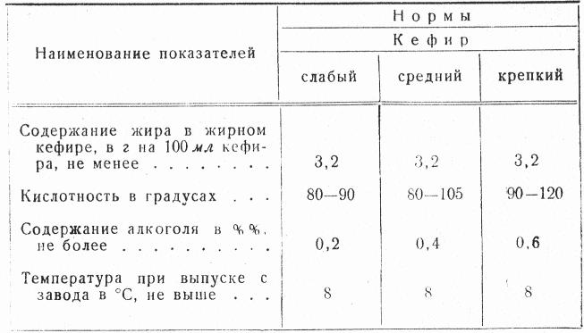 Есть ли в кефире алкоголь: процентное содержание этанола