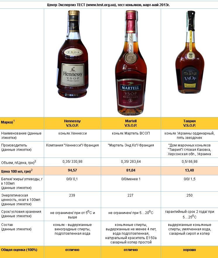 Сколько градусов алкоголя в вине