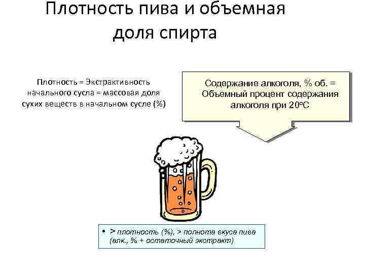 Плотность пива и экстрактивность начального сусла
