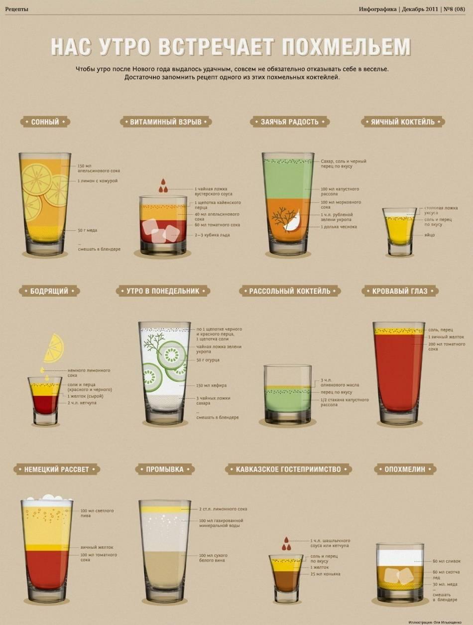 Десять лучших алкогольных и безалкогольных коктейлей с колой