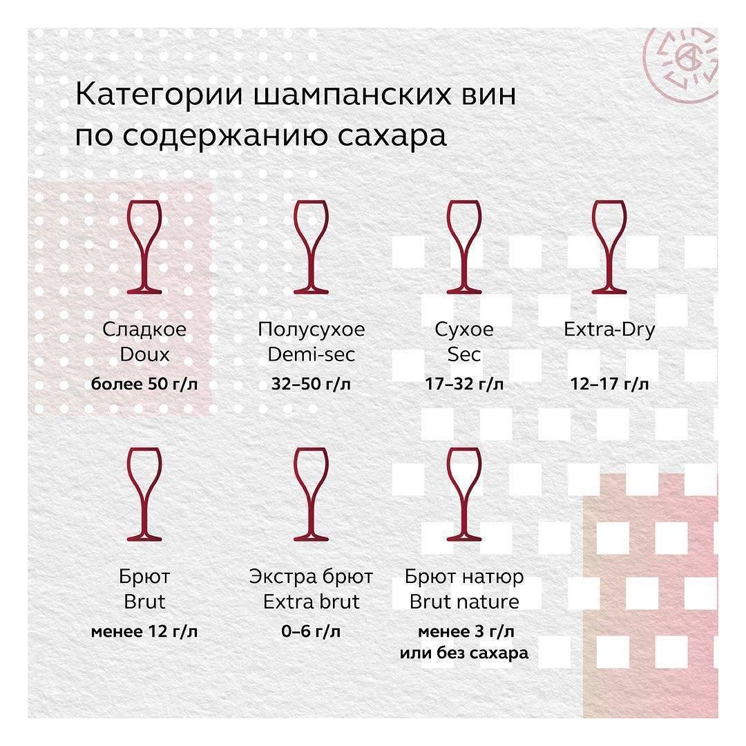 Срок годности шампанского в закрытой и иной бутылке: есть ли и сколько составляет для советского, российского, боско, других видов, какие условия хранения нужны?