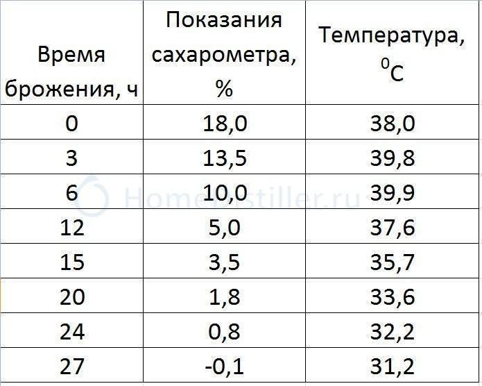 Оптимальная температура брожения браги для самогона