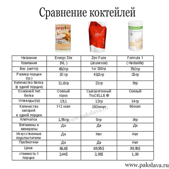 Все о калорийности коньяка