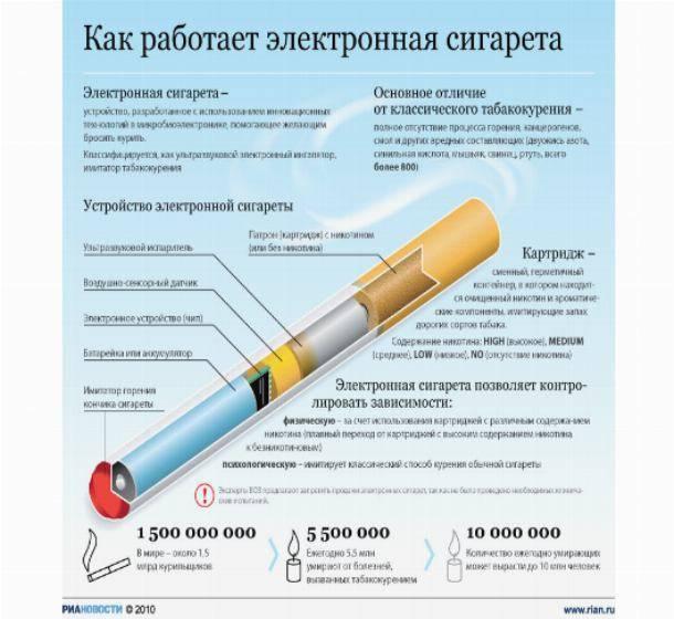 Жидкость для электронных сигарет аллергия