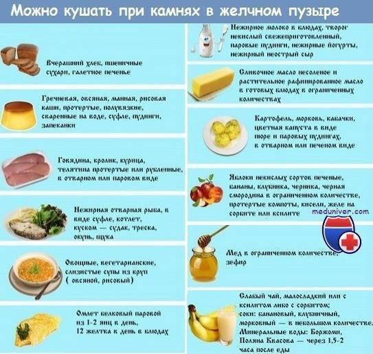 Желчегонные продукты питания при застое – список фруктов и напитков