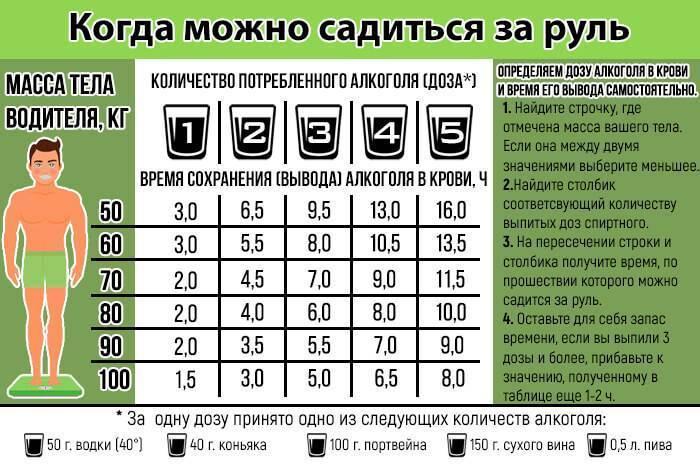 Алкогольный калькулятор для водителя онлайн — расчет степени опьянения