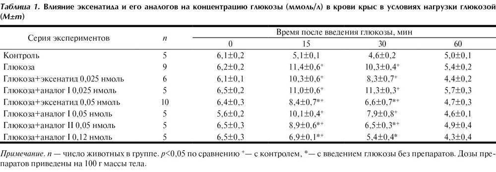 Диабет и алкоголь | medtronic diabetes russia