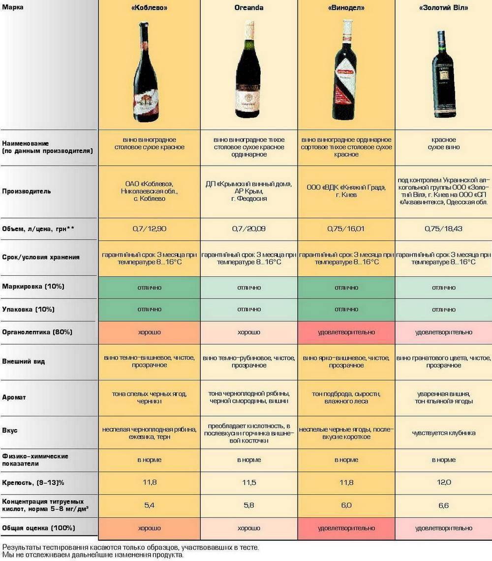 Как снизить кислотность домашнего вина?