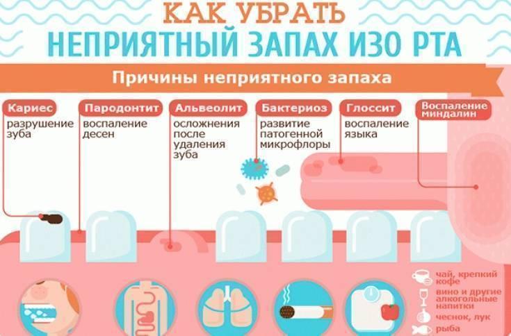 Как убрать запах перегара изо рта утром в домашних условиях
