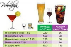 Полезные свойства и калорийность вина красного и белого
