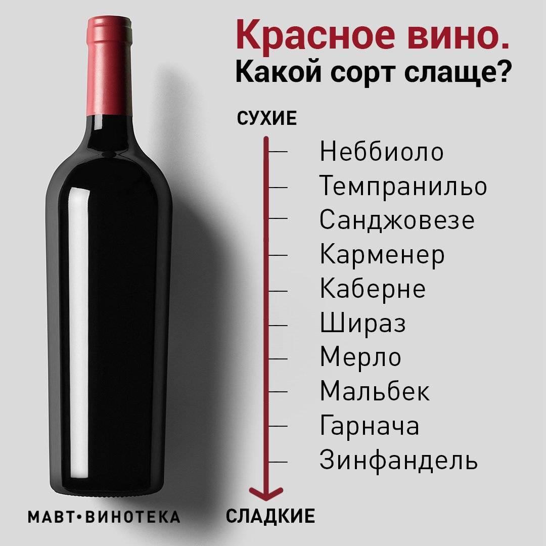 Чем винный напиток отличается от вина?