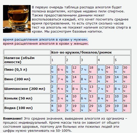 Таблица распада алкоголя в крови – время выведения спиртного