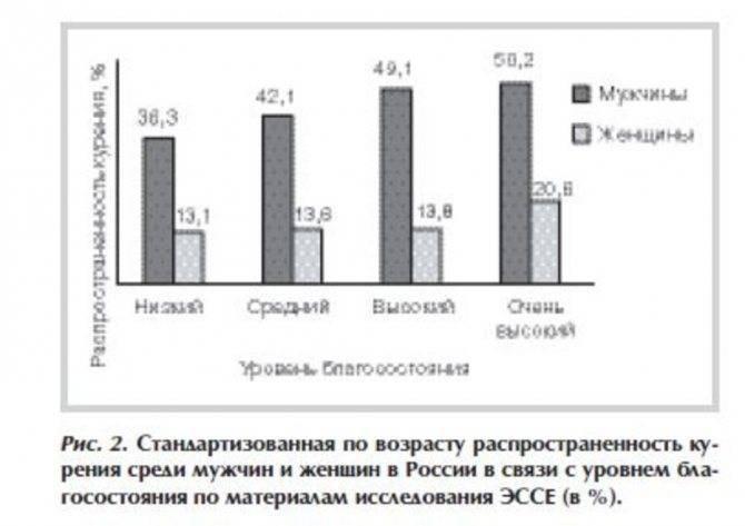 Курение в россии — русский эксперт