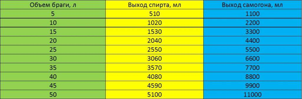 Брага из сахара и дрожжей: пропорции на 10, 20 литров
