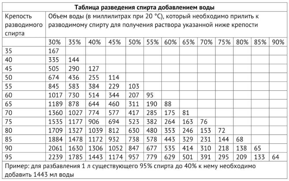 Таблица разбавления самогона