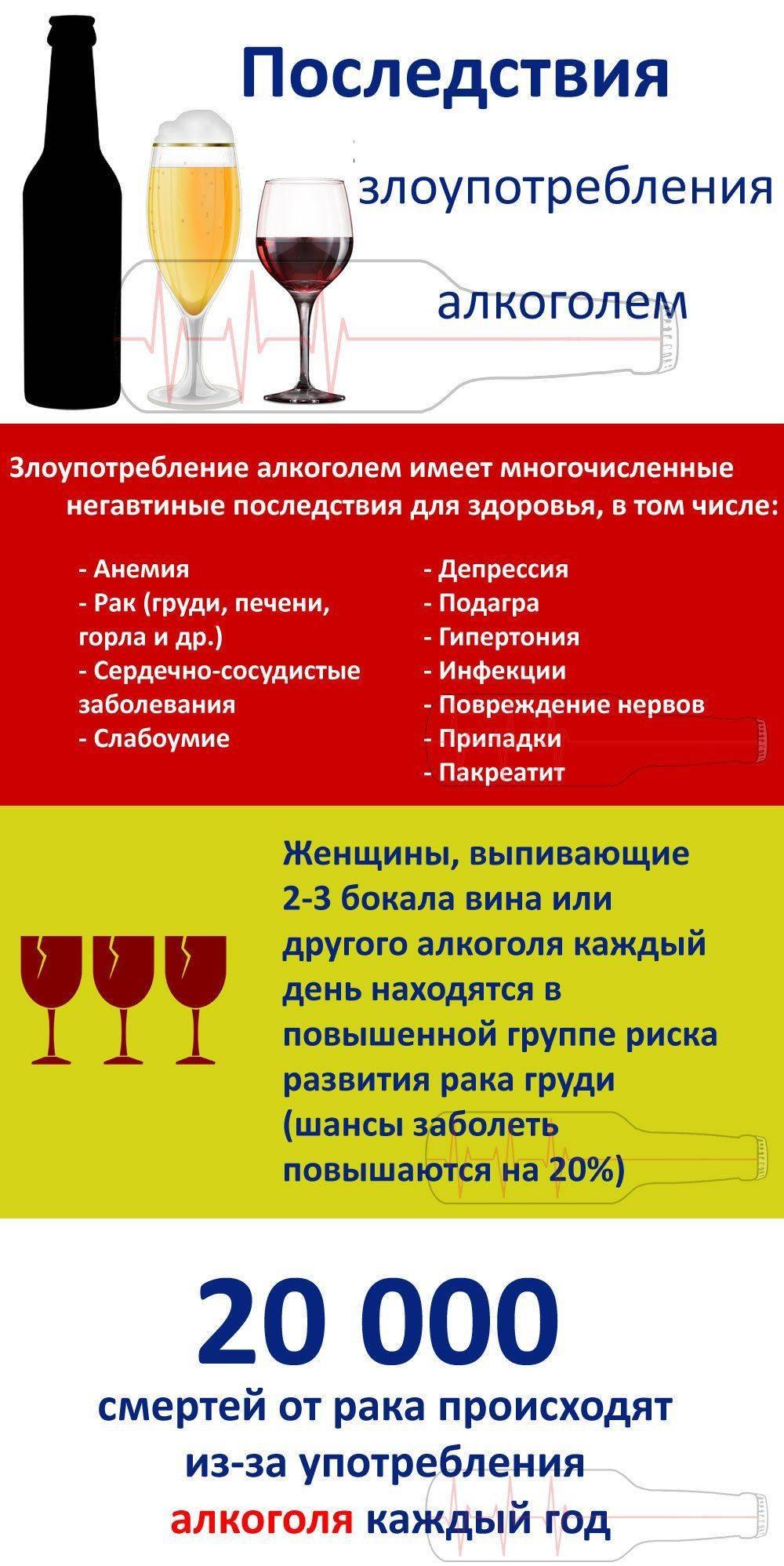 Употребление алкоголя: стадии и симптомы алкогольной зависимости