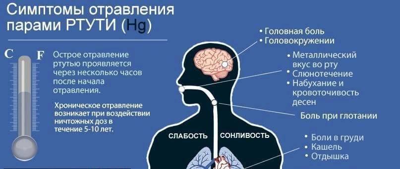 Симптомы отравления - первая помощь и признаки