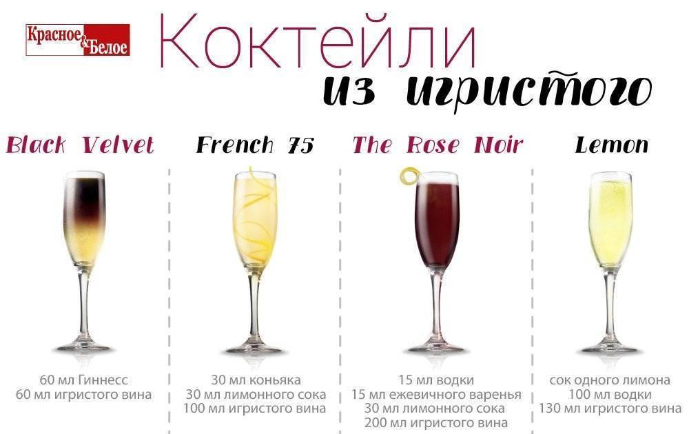 Как разбавить виски с колой пропорции