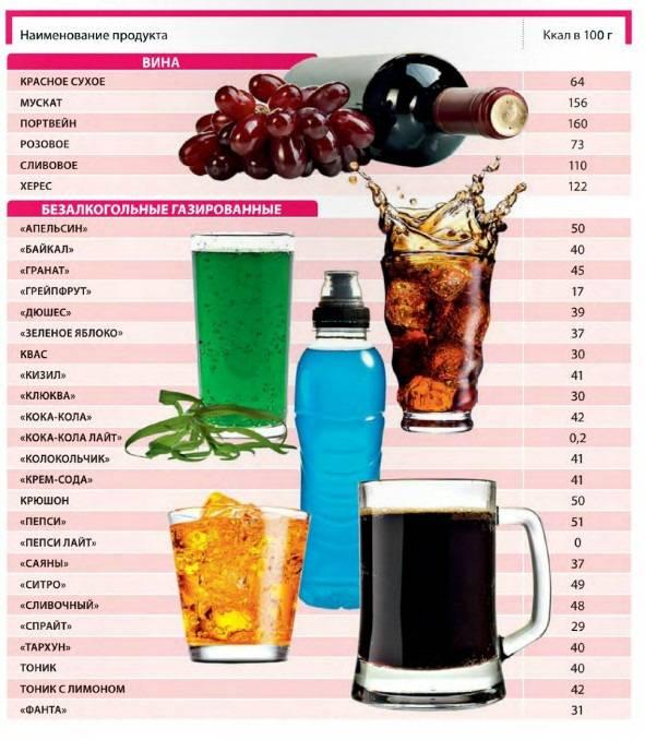 Калорийность водки: сколько калорий в 100 граммах в традиционном, ароматизированном напитке, при разведении соком