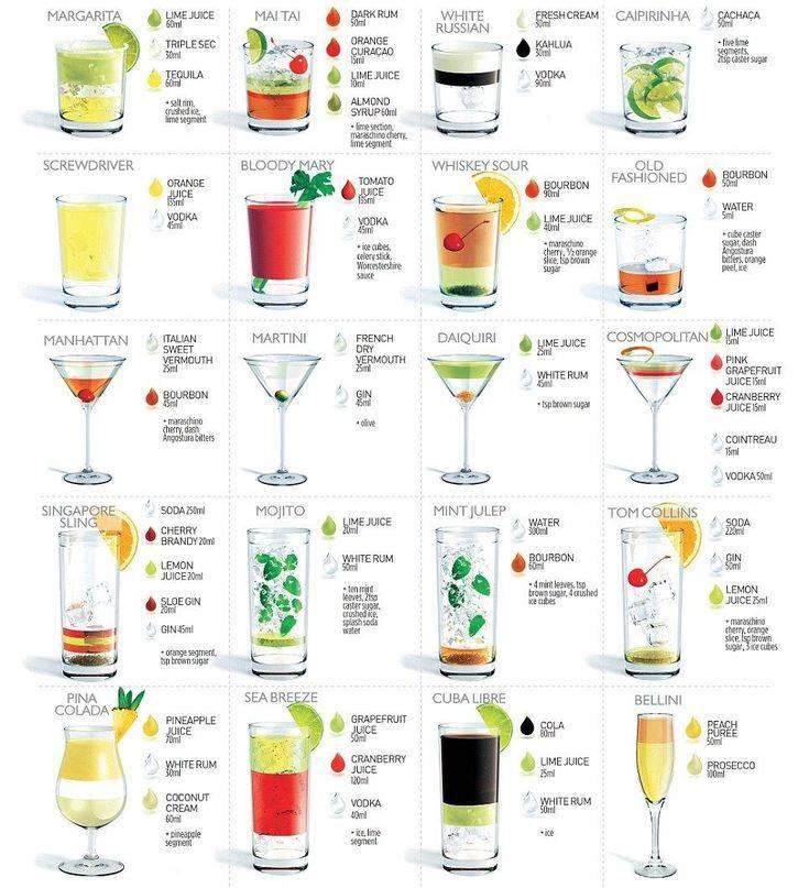 Лучшие горячие алкогольные коктейли: названия и рецепты приготовления