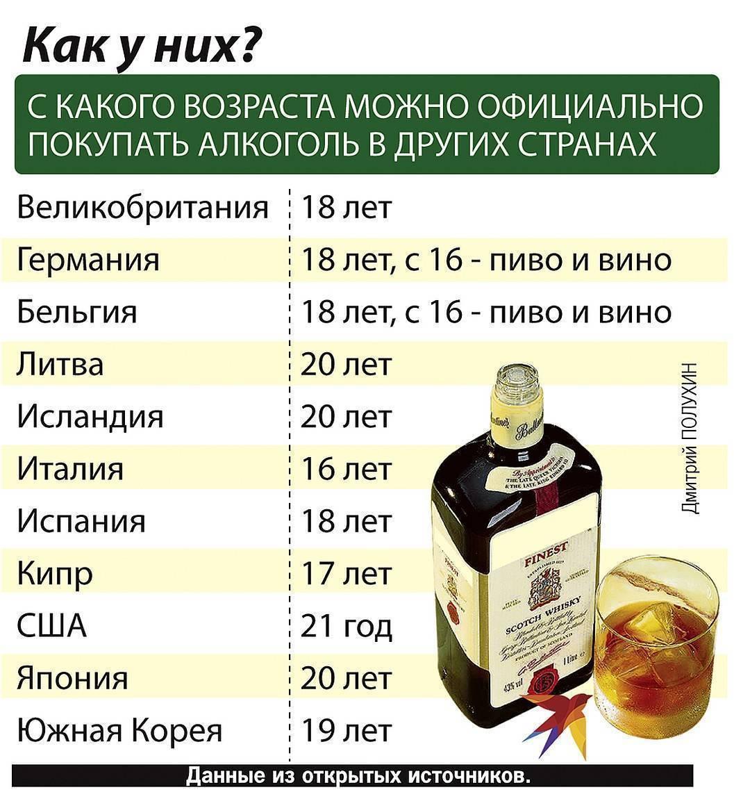 Гипертония и алкоголь: какие напитки разрешены и их допустимые дозы