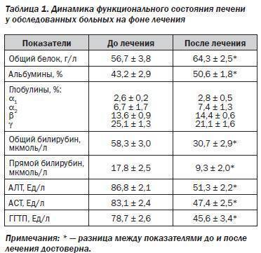 Показатели алт и аст при циррозе печени