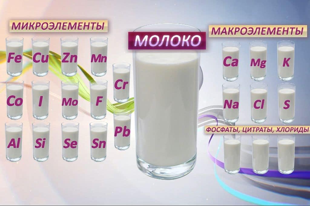 Молоко с похмелья - можно ли пить и помогает ли?
