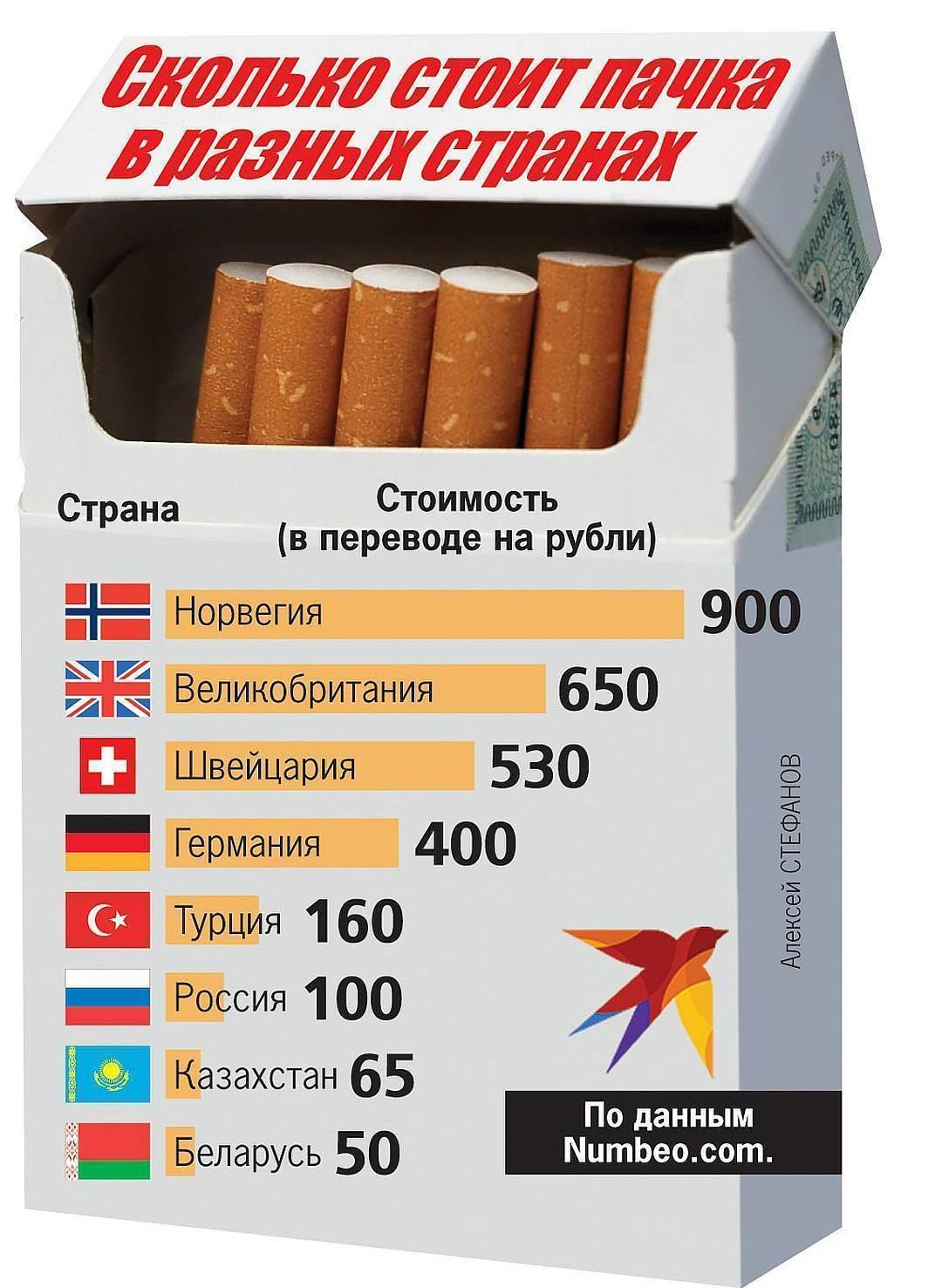 Сколько пачек сигарет в блоке и стоит ли брать табачные изделия на отдых?