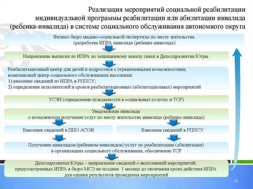 В москве создают трехуровневую систему реабилитации больных