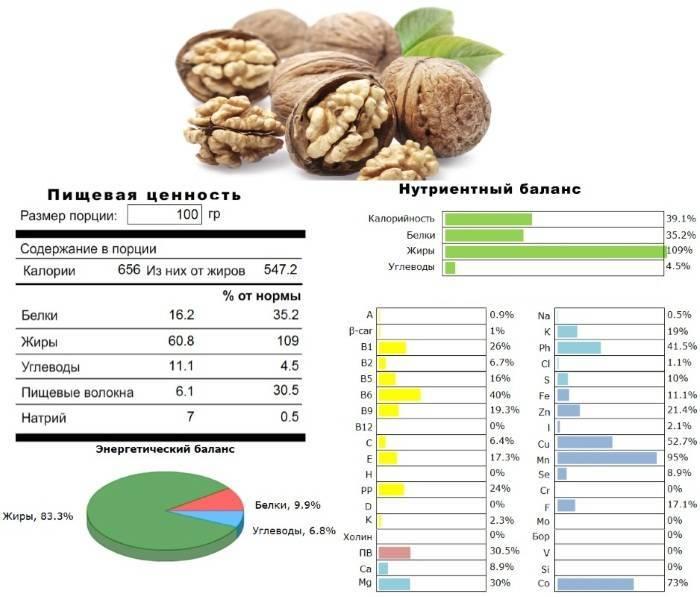 Настойка из зеленого грецкого ореха на водке: рецепты и применение