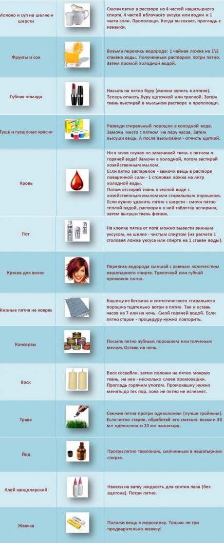 Как отстирать красное вино: чем вывести пятно с одежды и белой ткани в домашних условиях