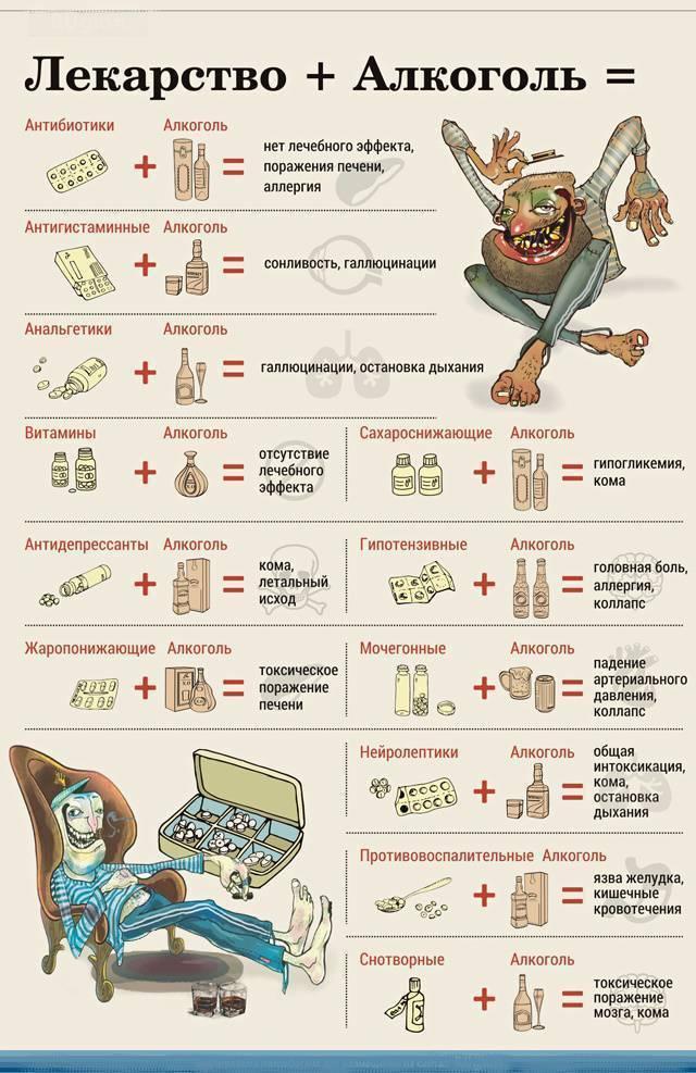 Почему с антибиотиками нельзя пить алкоголь и совмещать