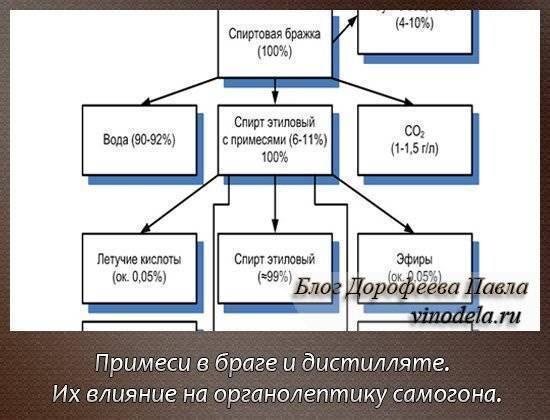 Формула самогона и технология его изготовления