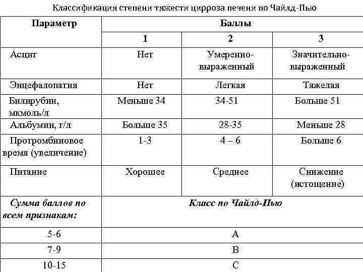Цирроз печени: симптомы, признаки, стадии и лечение заболевания