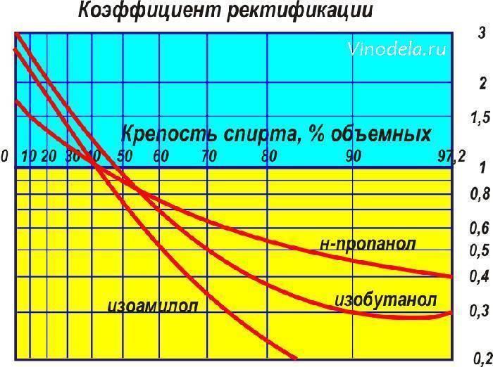 Температура кипения питьевого этилового спирта. температура перегонки браги на самогон – учимся делить продукт на фракции