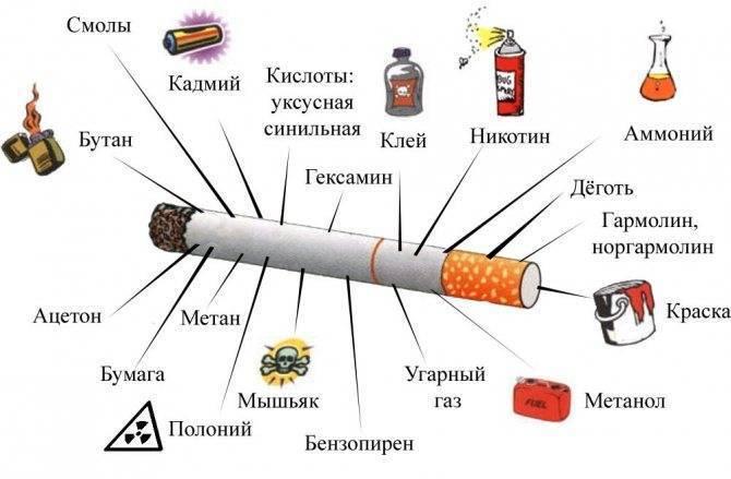 Аллергия на сигареты и табак: причины, симптомы и лечение