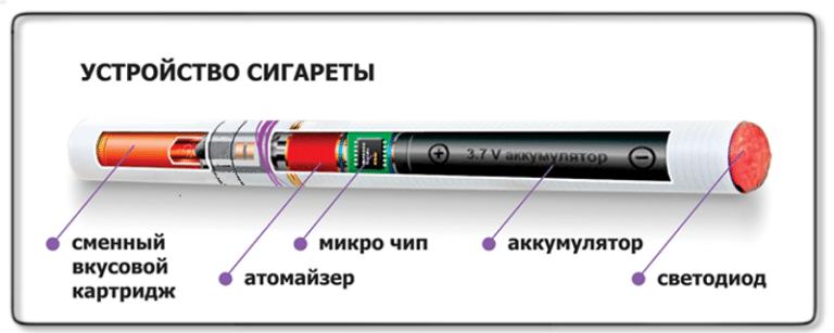 Насколько вредны электронные сигареты?