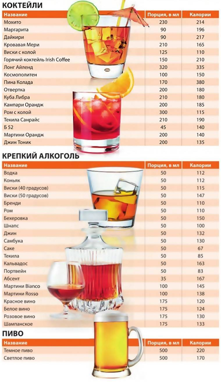 Все о калорийности виски