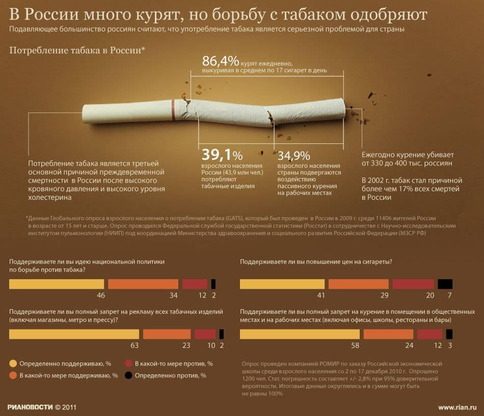 Что делать, ? чтобы максимально снизить вред от курения